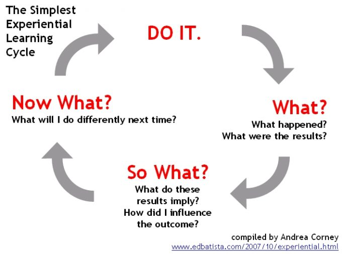 Experiential_Learning_Cycle_Simple_705