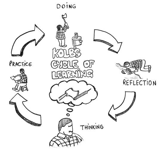 kolbs-cycle-of-learning